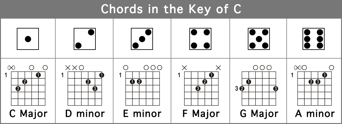 Guitar guitar chords in the key of e : Chord Families - Play songs while learning to play guitar. Guitar ...