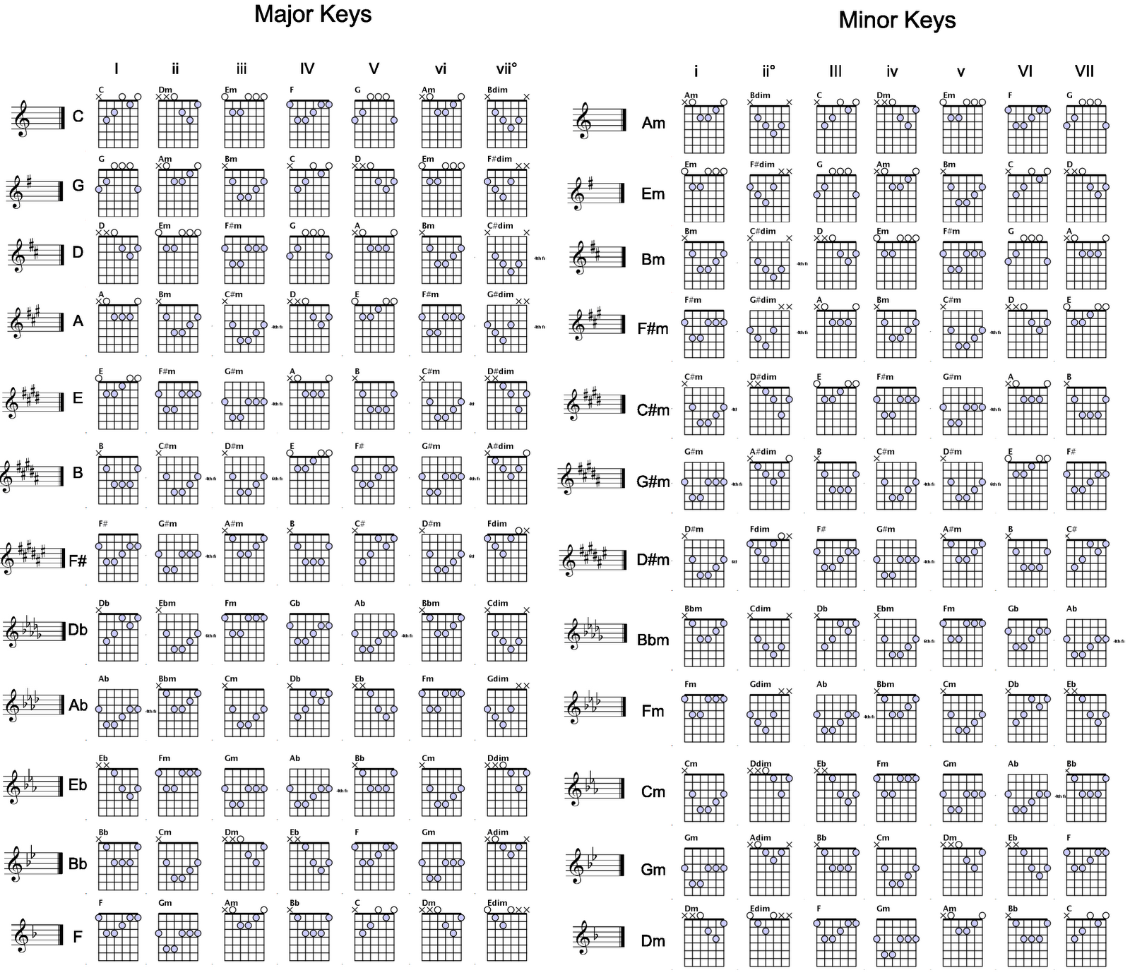 Guitar Chord Tabs: Play Songs While Learning To Play Guitar
